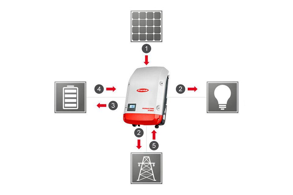 Multi-Flow Technologie